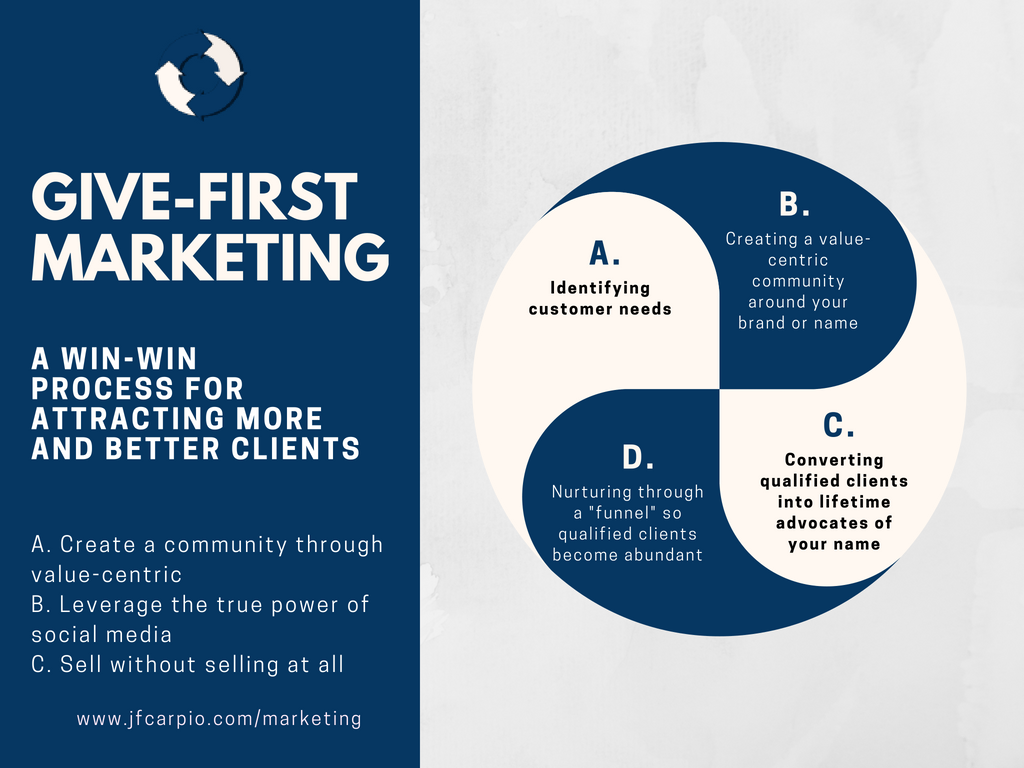 A win-win process for attracting more and better clients: Give-first Marketing